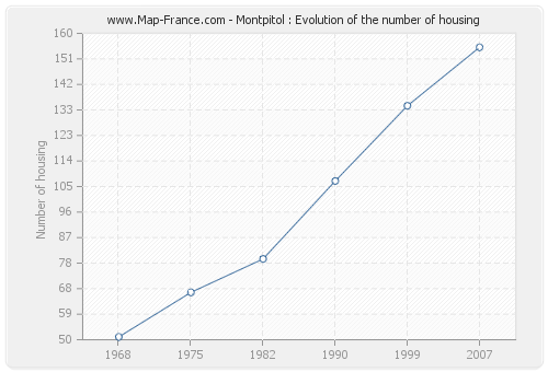 Montpitol : Evolution of the number of housing