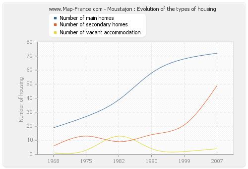Moustajon : Evolution of the types of housing