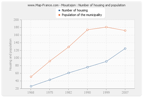Moustajon : Number of housing and population