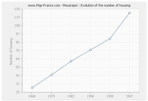 Moustajon : Evolution of the number of housing