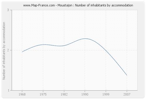 Moustajon : Number of inhabitants by accommodation