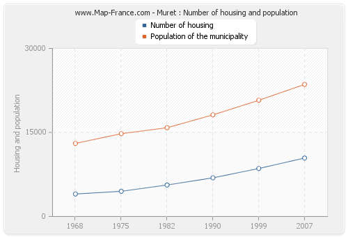 Muret : Number of housing and population