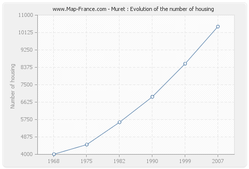 Muret : Evolution of the number of housing