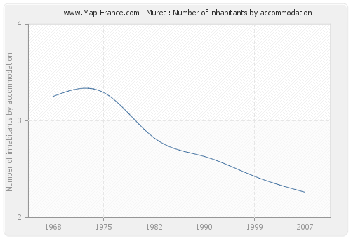 Muret : Number of inhabitants by accommodation