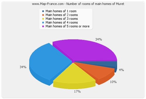 Number of rooms of main homes of Muret