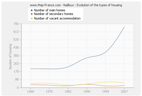 Nailloux : Evolution of the types of housing