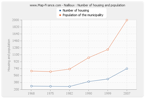 Nailloux : Number of housing and population