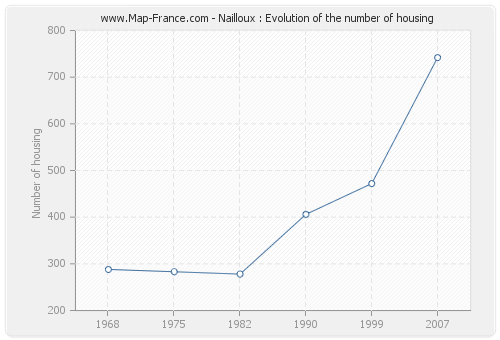 Nailloux : Evolution of the number of housing