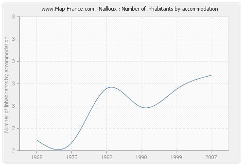 Nailloux : Number of inhabitants by accommodation