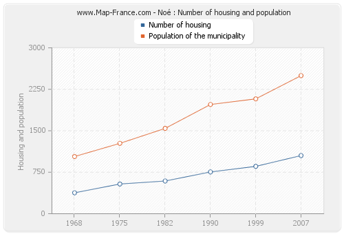Noé : Number of housing and population