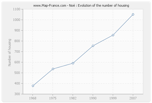 Noé : Evolution of the number of housing