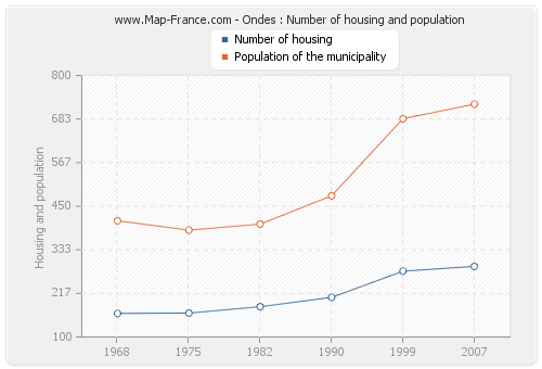 Ondes : Number of housing and population