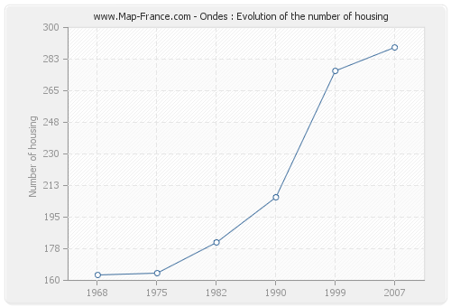 Ondes : Evolution of the number of housing