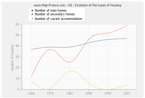 Oô : Evolution of the types of housing