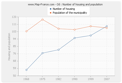Oô : Number of housing and population