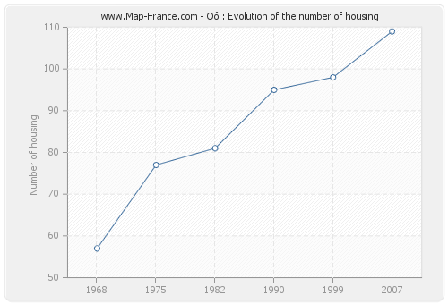Oô : Evolution of the number of housing