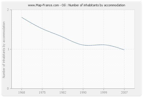 Oô : Number of inhabitants by accommodation