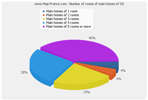 Number of rooms of main homes of Oô