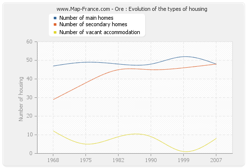 Ore : Evolution of the types of housing