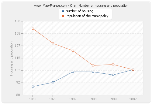 Ore : Number of housing and population