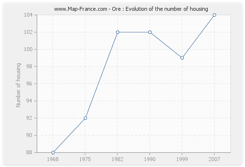 Ore : Evolution of the number of housing