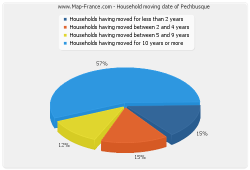 Household moving date of Pechbusque