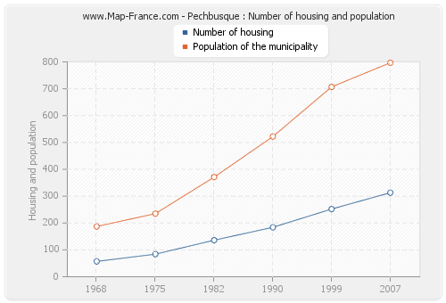 Pechbusque : Number of housing and population