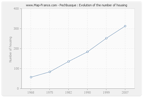 Pechbusque : Evolution of the number of housing