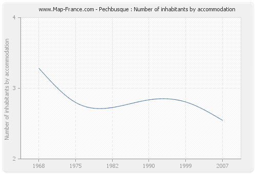 Pechbusque : Number of inhabitants by accommodation