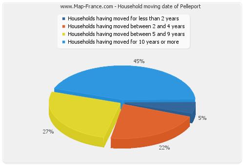 Household moving date of Pelleport