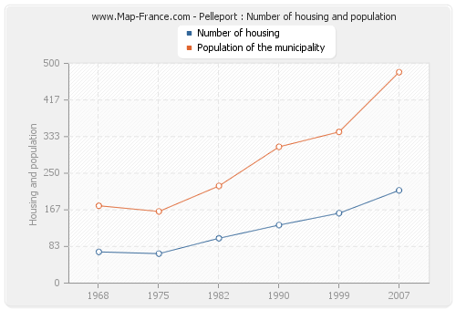Pelleport : Number of housing and population