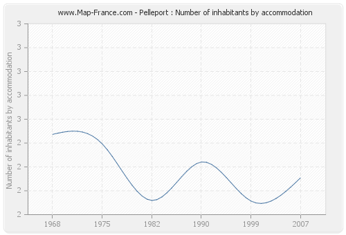 Pelleport : Number of inhabitants by accommodation