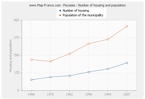Peyssies : Number of housing and population