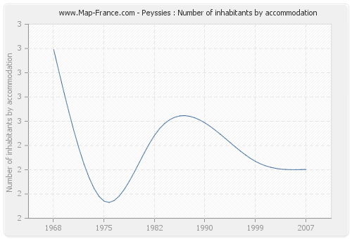 Peyssies : Number of inhabitants by accommodation