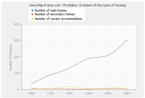 Pin-Balma : Evolution of the types of housing