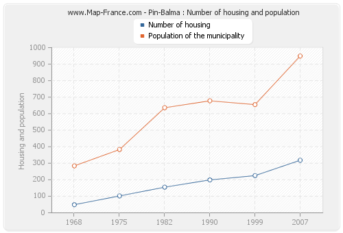 Pin-Balma : Number of housing and population