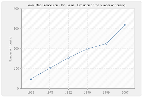 Pin-Balma : Evolution of the number of housing