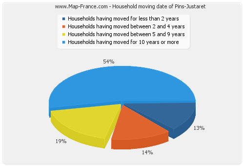Household moving date of Pins-Justaret