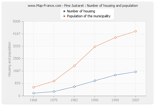 Pins-Justaret : Number of housing and population
