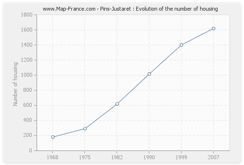 Pins-Justaret : Evolution of the number of housing