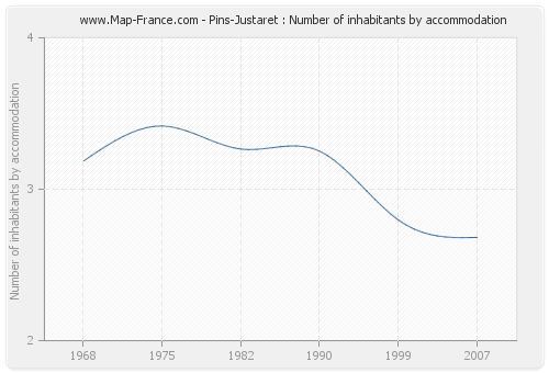 Pins-Justaret : Number of inhabitants by accommodation