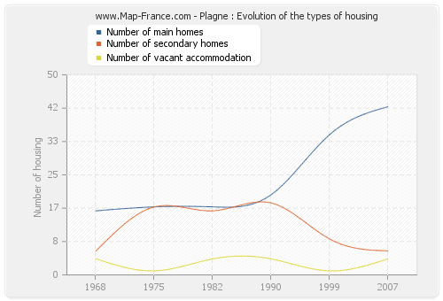 Plagne : Evolution of the types of housing