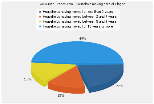 Household moving date of Plagne