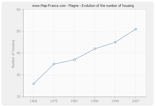 Plagne : Evolution of the number of housing
