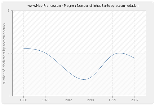 Plagne : Number of inhabitants by accommodation
