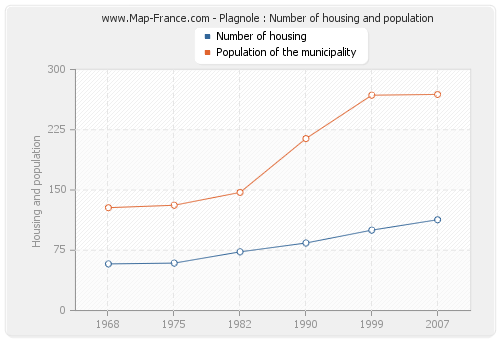 Plagnole : Number of housing and population
