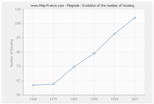 Plagnole : Evolution of the number of housing
