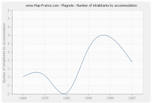 Plagnole : Number of inhabitants by accommodation