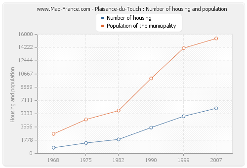 Plaisance-du-Touch : Number of housing and population