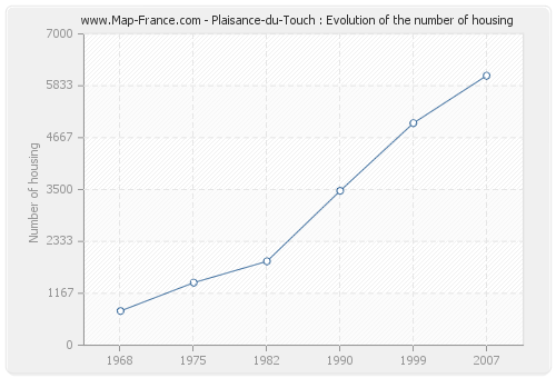 Plaisance-du-Touch : Evolution of the number of housing